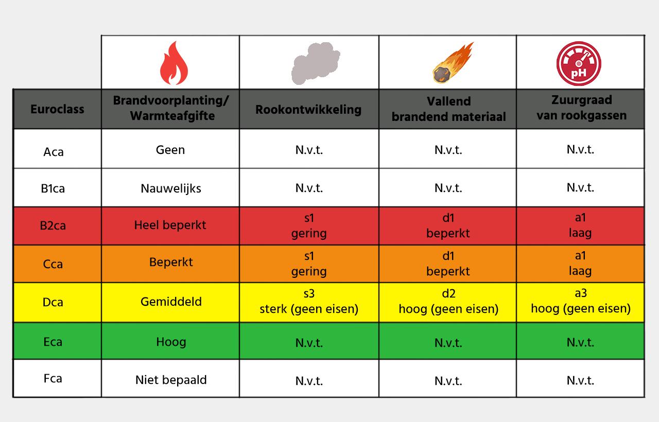 Schema van de brandwerendheidsklasses