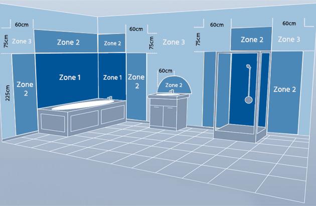 Badkamer in IP zones opgedeeld
