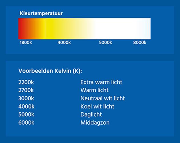 Schema ter veruidelijking van de kleutemperaturen