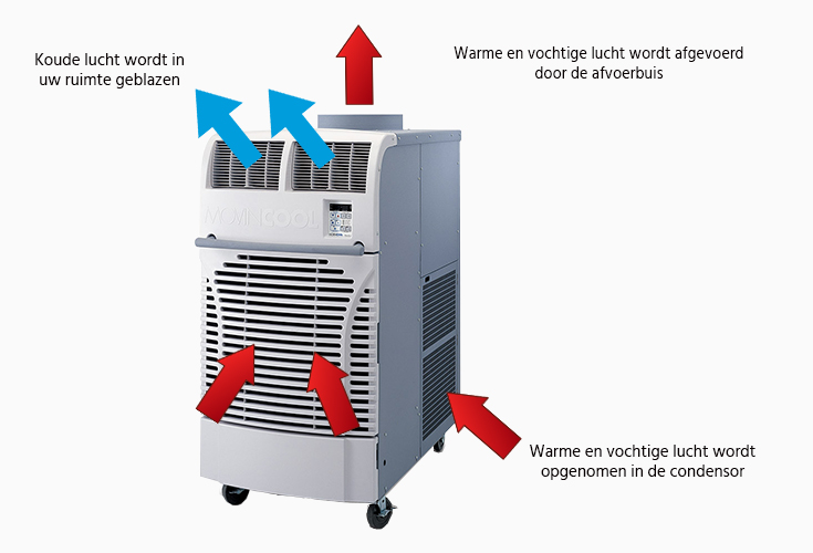 Ingaande en uitgaande warme en koude luchtstromen van een mobiele airco