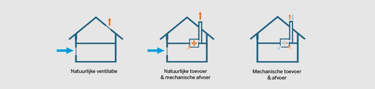 Op deze afbeelding zie je drie verschillende weergaves van ventilatie in een huis: natuurlijke ventilatie, natuurlijke toevoer en mechanische afvoer en mechanische toevoer en afvoer.