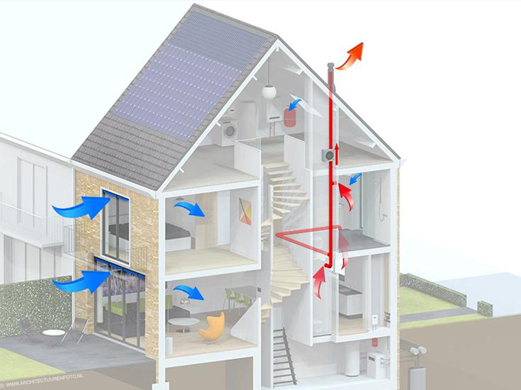 Op deze afbeelding zie je een huis met natuurlijke ingaande luchtstromen en uitgaande luchtstromen via mechanische ventilatie