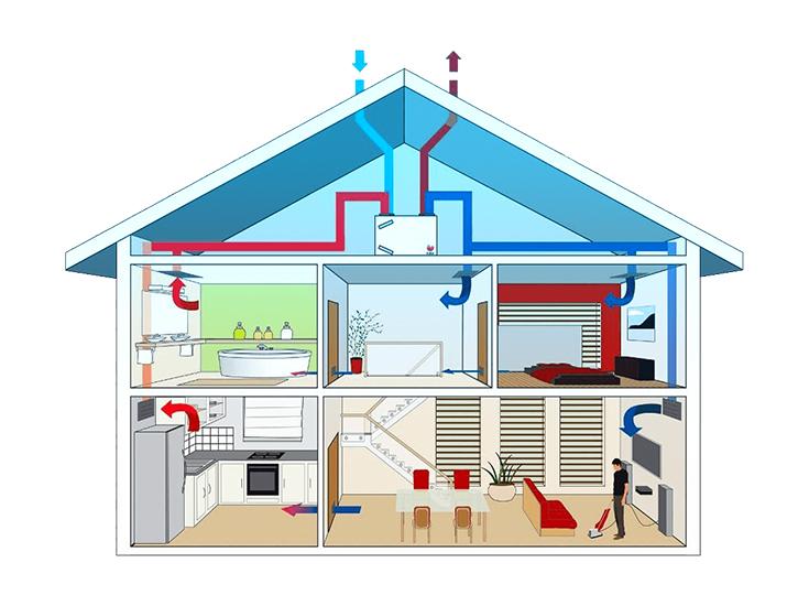 Op deze afbeelding zie je een huis met ingaande en uitgaande luchtstromen.
