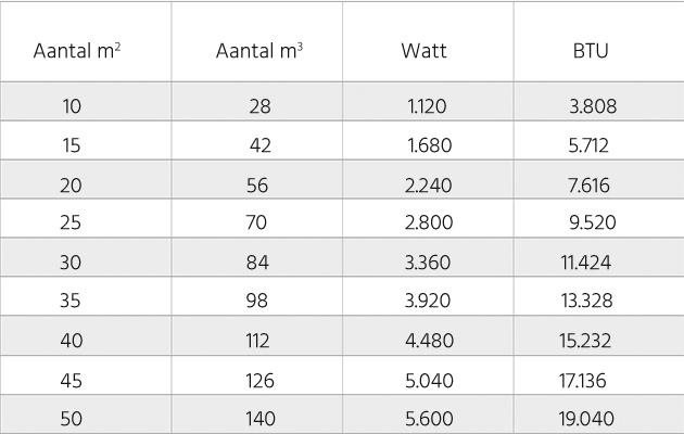 Tabel met informatie over BTU waardes per m3 en m4