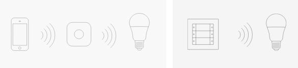 Gira ZigBee Light Link