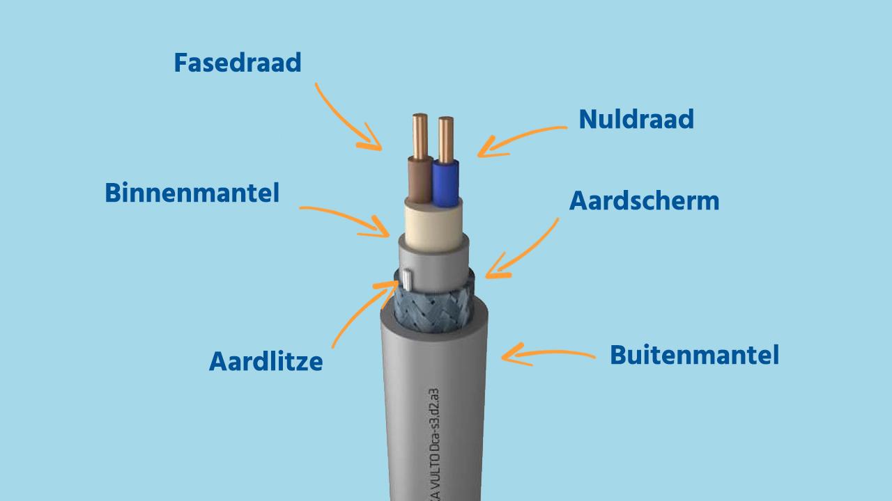 Illustratie van de inhoud van een YMVK-as grondkabel
